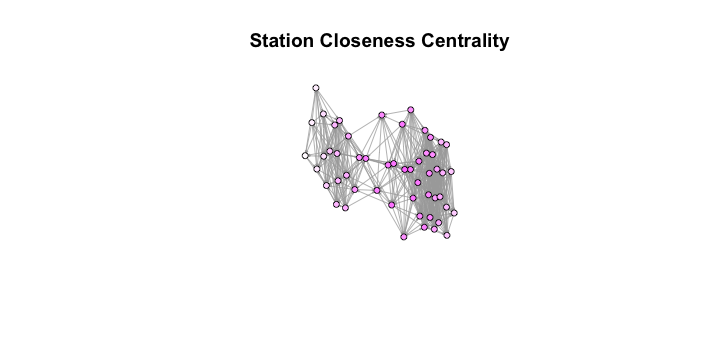 Closeness Centrality