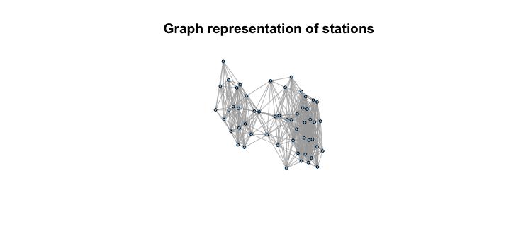 Station graph representation